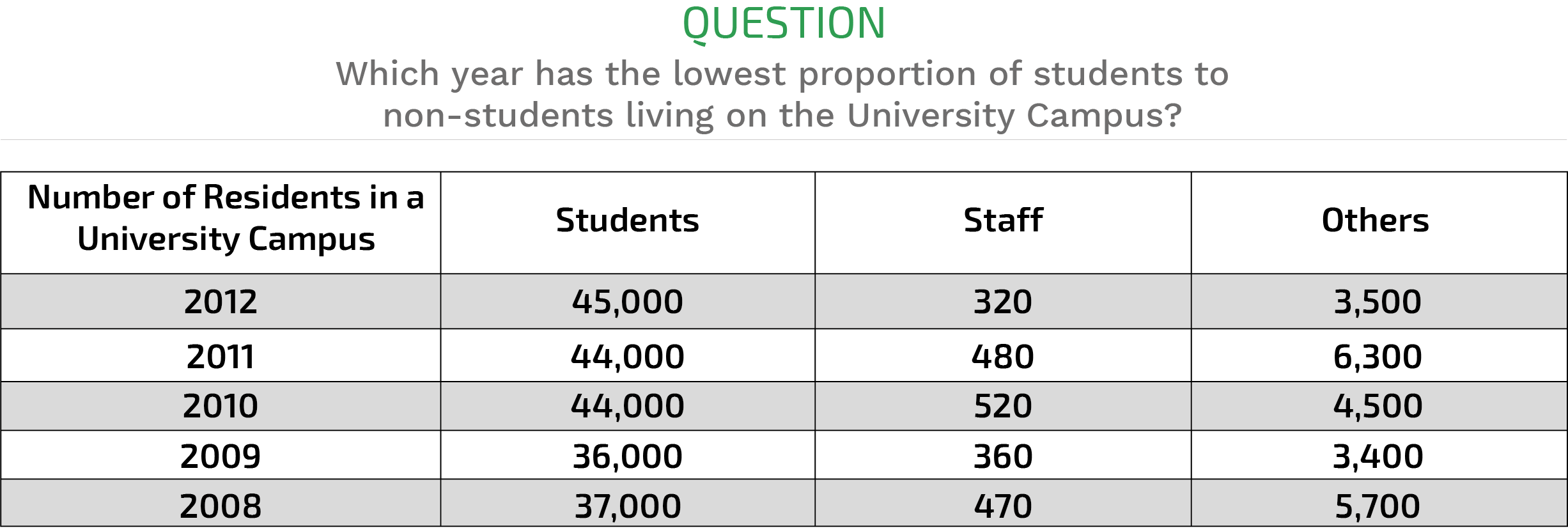 Aptitude Test Numerical Reasoning Questions And Answers ...